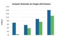 Analysts Are Bullish on Höegh LNG Partners' 4Q17 Results