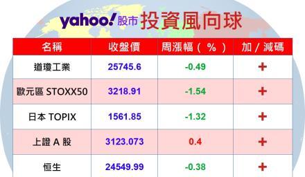 Y投資風向球:中美紛擾中 大中華基金穩步上揚