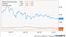 Kala Pharmaceuticals (KALA), Durect (DRRX), and Amarin (AMRN) Reiterated with a Buy at H.C. Wainwright