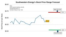 Southwestern Energy's Trading Range Forecast up to July 20