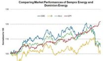 Sempra Energy and Dominion Energy's Current Valuation