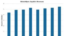 A Look at Bristol-Myers Squibb's 4Q17 Revenue