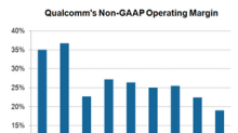 Qualcomm's Operating Margin to Remain Weak in the Short Term