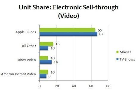 NPD Group: iTunes owns the internet video market