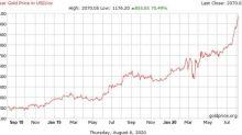 先前正確預測金價的分析師 將年底目標價升到2500美元