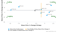 Progress Software Corp. breached its 50 day moving average in a Bearish Manner : PRGS-US : June 12, 2017