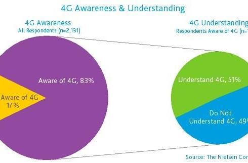 4G Shocker! Study finds consumers want what they fail to understand