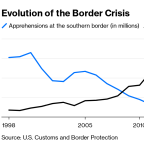The Border Crisis Isn't Partisan