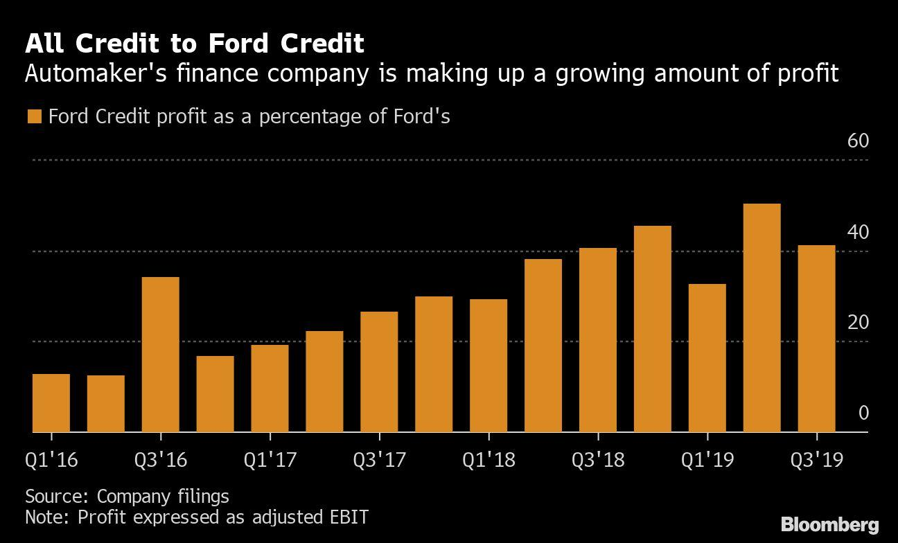 Ford S Loan Arm Is Generating More Profits Than Ever Archyworldys