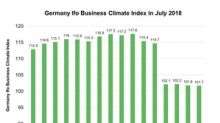A Look at the German Ifo Business Climate Index in July