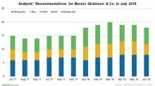 Analysts Are Mostly Positive on Becton Dickinson in July