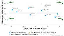 Zions Bancorp. breached its 50 day moving average in a Bearish Manner : ZION-US : August 29, 2017