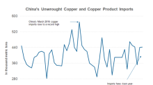 Can Chinese Copper Imports Help Lift Freeport-McMoRan Stock?