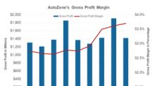 Why AutoZone's Bottom Line Surged More than 25% in Q1 2019