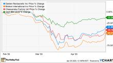 Restaurant Stocks Soar Wednesday on Positive COVID-19 Developments