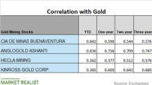 Which Miners Are Closely Correlated to Gold?