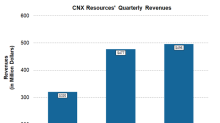 What Caused CNX Resources' Revenue Growth in 1Q18?