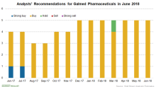 Why Galmed Pharmaceuticals Stock Rose 151% on June 12