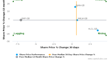 St. Modwen Properties Plc breached its 50 day moving average in a Bearish Manner : SMP-GB : March 16, 2017