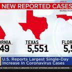U.S. Reports Spike In Coronavirus Cases