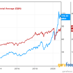 4 Dow Jones Stocks Outperforming the S&P 500