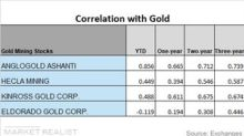 Which Miners Moved Alongside Gold? Comparing Correlation