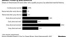 Divorcio acaba con finanzas de mayores de 50 en EE.UU.: estudios