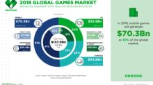 AMD Still Sees Growth Opportunity in Game Console Market