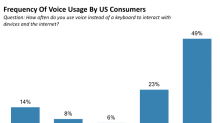Microsoft's voice technology can recognize speech as well as humans can