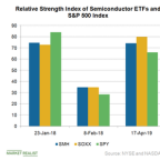 Semiconductor ETFs Overbought: What to Do?