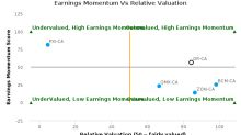 Osisko Gold Royalties Ltd. breached its 50 day moving average in a Bearish Manner : OR-CA : August 7, 2017