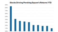Stocks Key to Pershing Square's Solid Performance in 2019