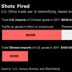 Trade War Reality Sets In as U.S. and China Stick to Their Guns