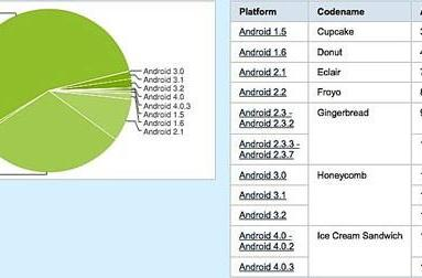 Android 2.3 continues soaring upward, now installed on 55 percent of Google devices