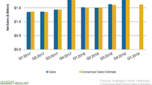 What Does Burlington Stores' Updated Q1 Sales Outlook Indicate?