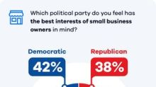 OnDeck Survey: Economy is Top Concern for Small Businesses Ahead of 2020 Election