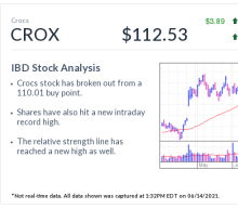Crocs, IBD Stock Of The Day, In Buy Range As Killer Collaborations Know No Bounds