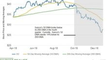 What Do Suncor's Moving Averages Suggest?