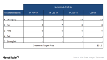Analysts' Latest Recommendations on Boston Scientific Stock