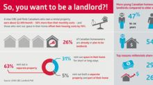 Is it 'worth the headache' to rent out space in your home or own an income property? A new CIBC poll finds it can be