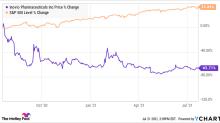 Is Inovio Pharmaceuticals Primed For a Comeback?