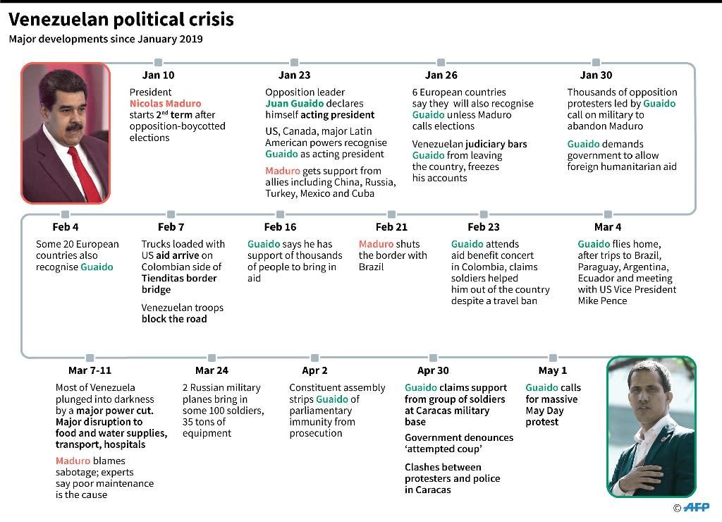 Major developments in Venezuela's political crisis since January 2019 (AFP Photo/Gal ROMA)