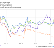 Is Cresco Labs Stock a Buy?