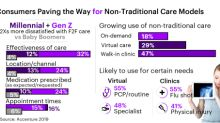 Millennial and Gen Z Consumers Paving the Way for Non-Traditional Care Models, Accenture Study Finds