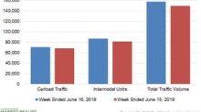 Norfolk Southern's Rail Traffic Performance in Week 24