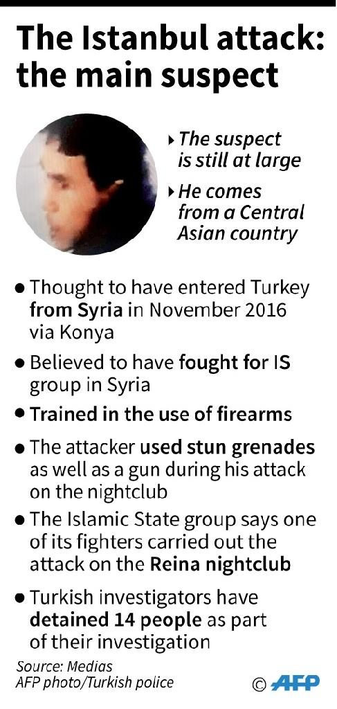 What we know about the suspect in the Istanbul attack. (AFP Photo/Sabrina BLANCHARD, Simon MALFATTO)