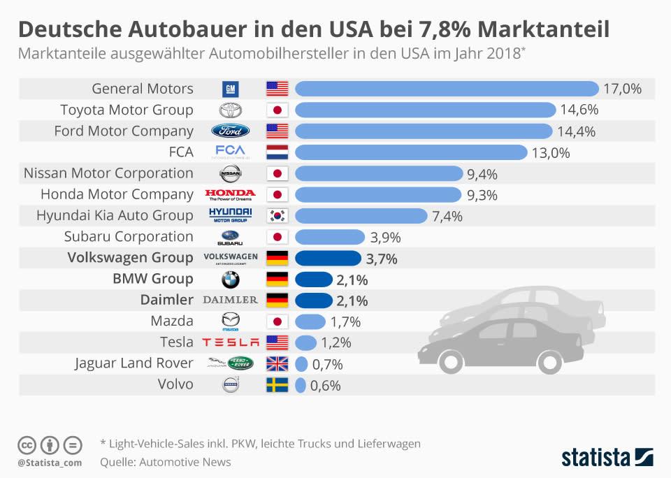 Größte Automobilhersteller