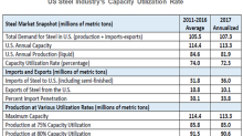 US Steel Production Gains Traction amid Import Substitution