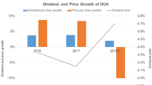 What Will Drive DUK's Dividend Growth?