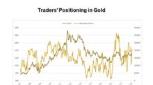Could Traders' Long Positions on Gold Suggest a Pullback?